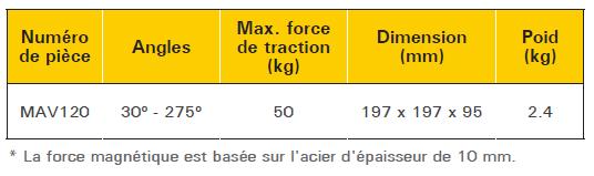 tableau descriptif équerre magnétique d'angle