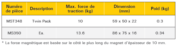 tableau descriptif mini équerre magnétique XYZ