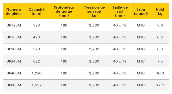 tableau serre-joint standard robuste