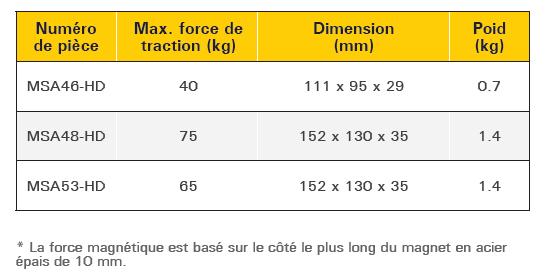 tableau caractéristique équerre magnétique