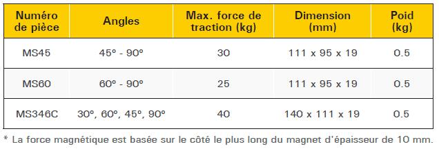 tableau descriptif équerre magnétique standard