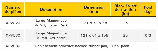 tableau descriptif v pads large