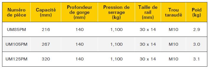 tableau serre-joint standard travail régulier