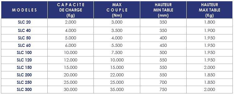 tableau capacité de charge slc